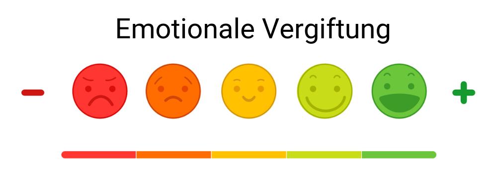 Fragebogen emotionale Vergiftung